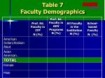 table 7 faculty demographics