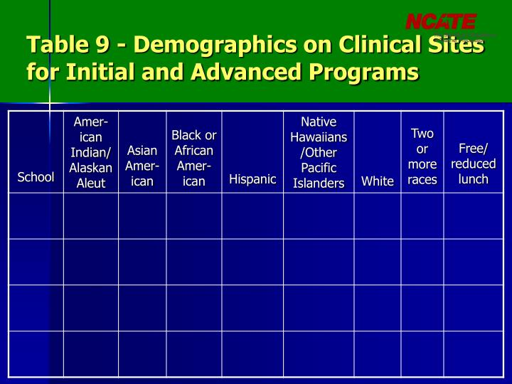 Table 9 - Demographics on Clinical Sites for Initial and Advanced Programs