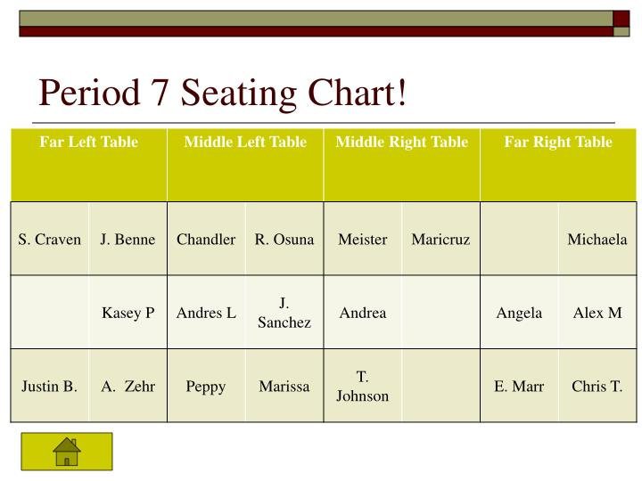 Period 7 Seating Chart!