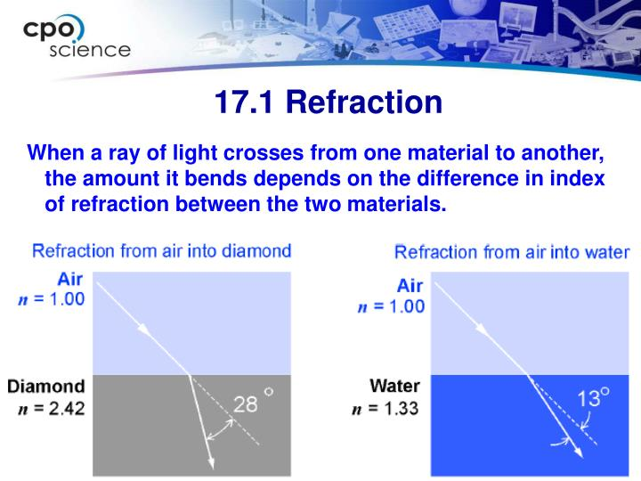 When a ray of light crosses from one material to another, the amount it bends depends on the difference in index of refraction between the two materials.