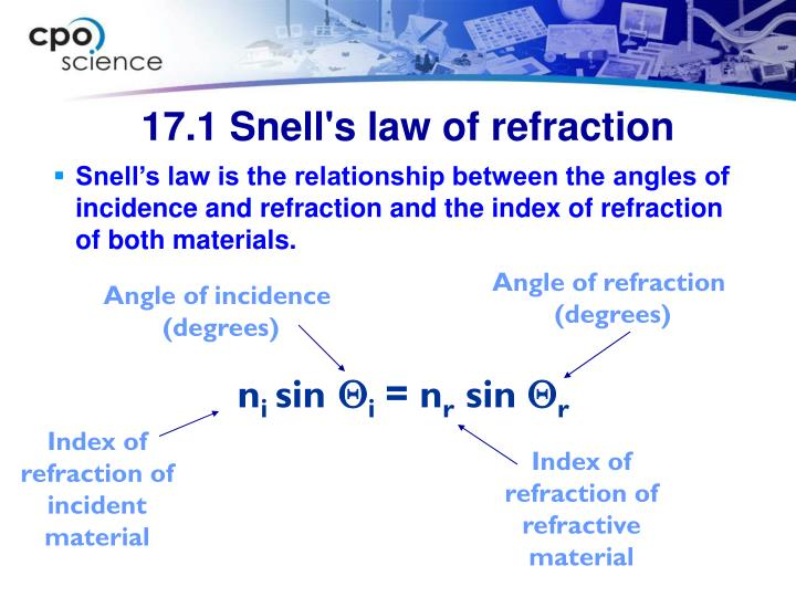 17.1 Snell's law of refraction