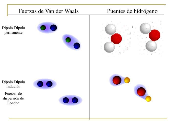Fuerzas de Van der Waals