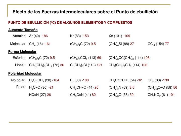 Efecto de las Fuerzas intermoleculares sobre el Punto de ebullición