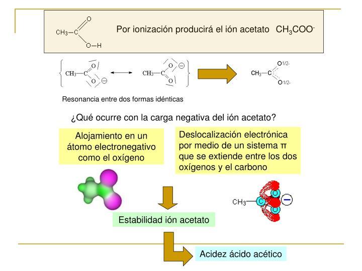Por ionización producirá el ión acetato