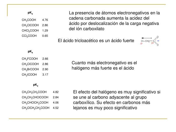 La presencia de átomos electronegativos en la cadena carbonada aumenta la acidez del ácido por deslocalización de la carga negativa del ión carboxilato