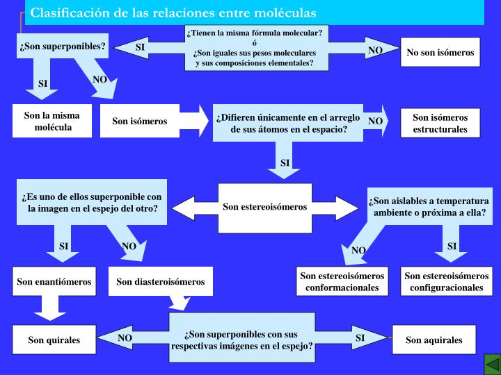 Clasificación de las relaciones entre moléculas