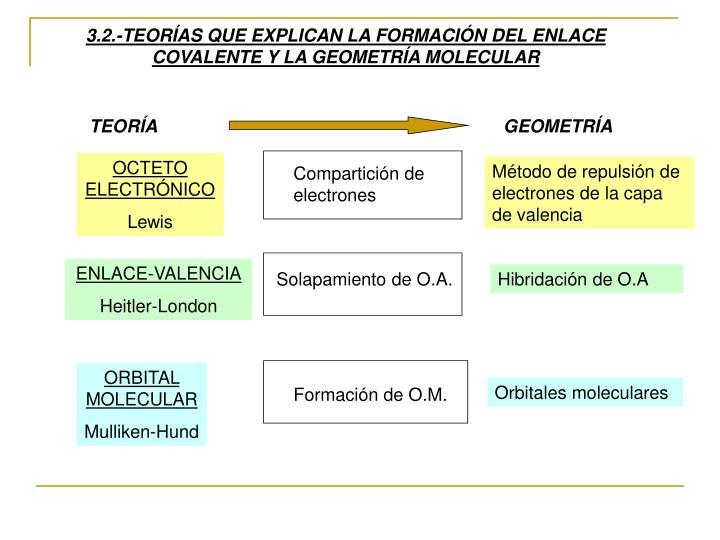 3.2.-TEORÍAS QUE EXPLICAN LA FORMACIÓN DEL ENLACE COVALENTE Y LA GEOMETRÍA MOLECULAR