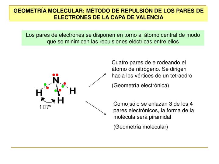 GEOMETRÍA MOLECULAR: MÉTODO DE REPULSIÓN DE LOS PARES DE ELECTRONES DE LA CAPA DE VALENCIA