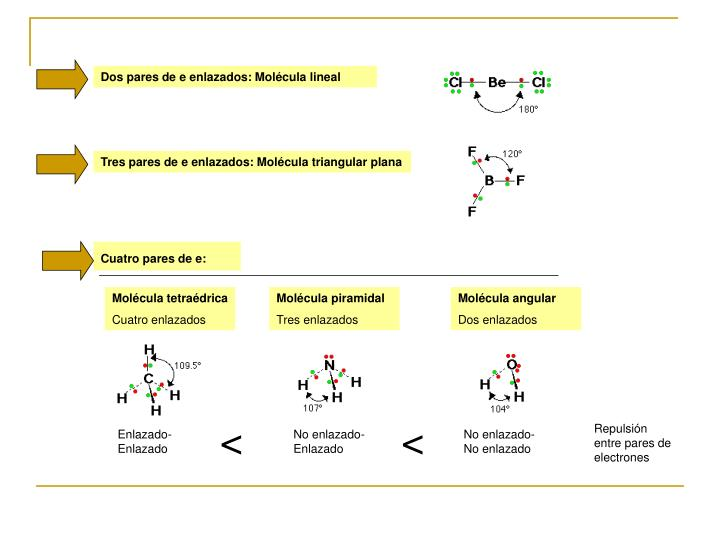 Dos pares de e enlazados: Molécula lineal