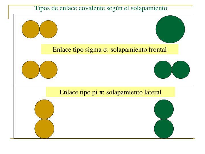 Tipos de enlace covalente según el solapamiento