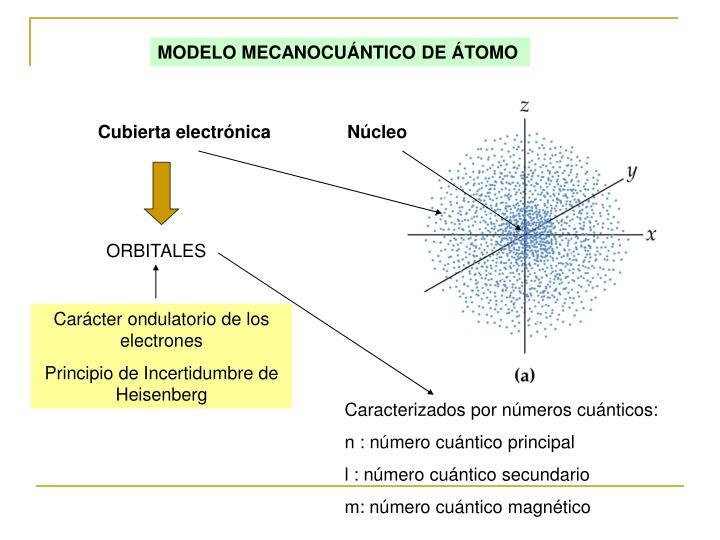 MODELO MECANOCUÁNTICO DE ÁTOMO