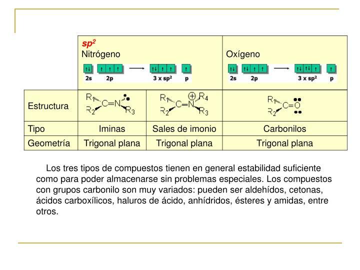 Los tres tipos de compuestos tienen en general estabilidad suficiente como para poder almacenarse sin problemas especiales. Los compuestos con grupos carbonilo son muy variados: pueden ser aldehídos, cetonas, ácidos carboxílicos, haluros de ácido, anhídridos, ésteres y amidas, entre otros.