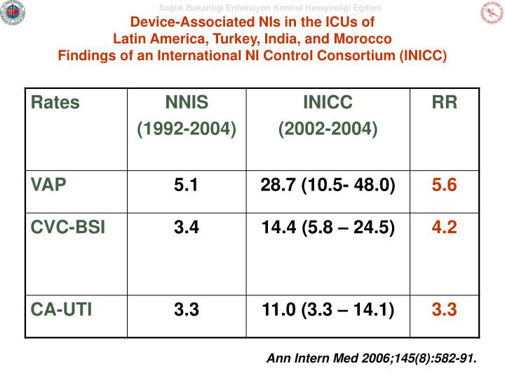 Device-Associated NIs in the ICUs of