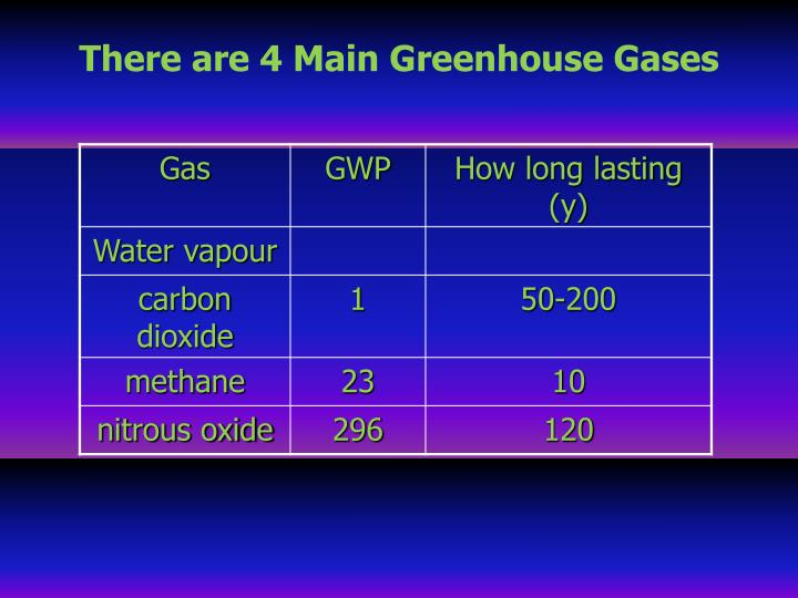 There are 4 Main Greenhouse Gases