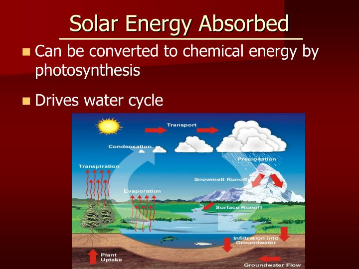 Solar Energy Absorbed