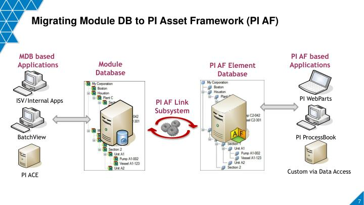 Migrating Module DB to PI Asset Framework (PI AF)