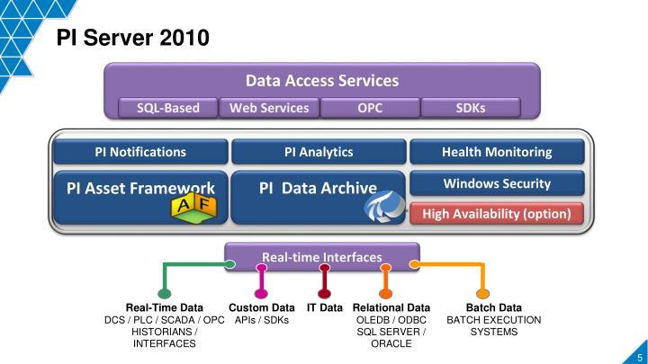PI Server 2010