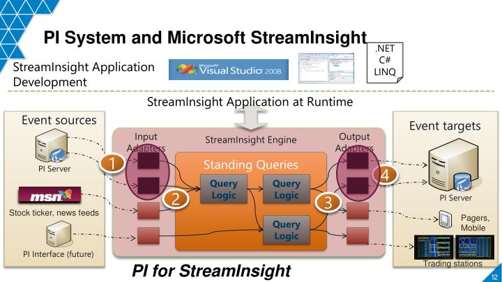 PI System and Microsoft
