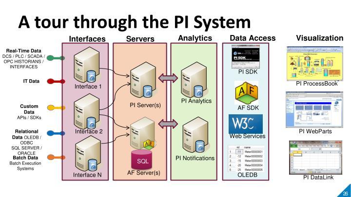 A tour through the PI System