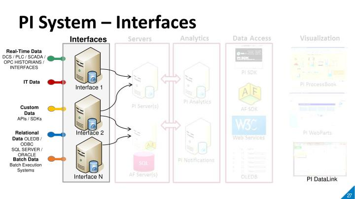 PI System – Interfaces
