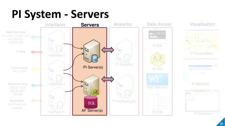 PI System - Servers