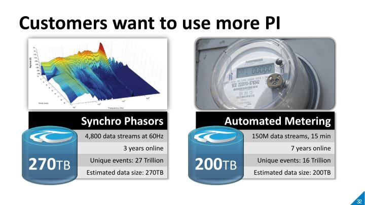 Customers want to use more PI