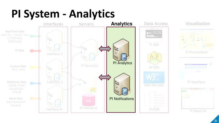PI System - Analytics