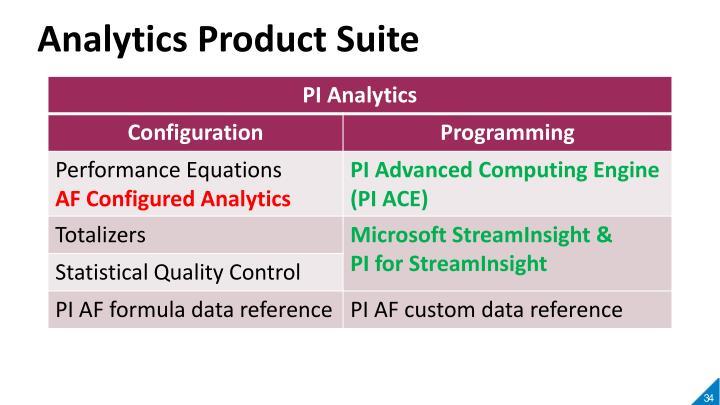 Analytics Product Suite