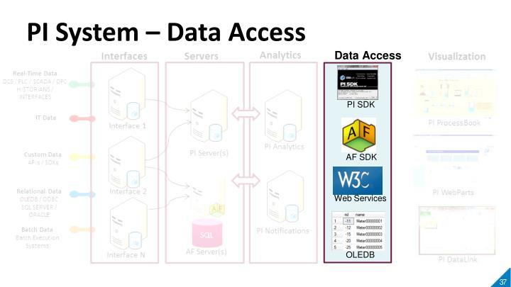 PI System – Data Access