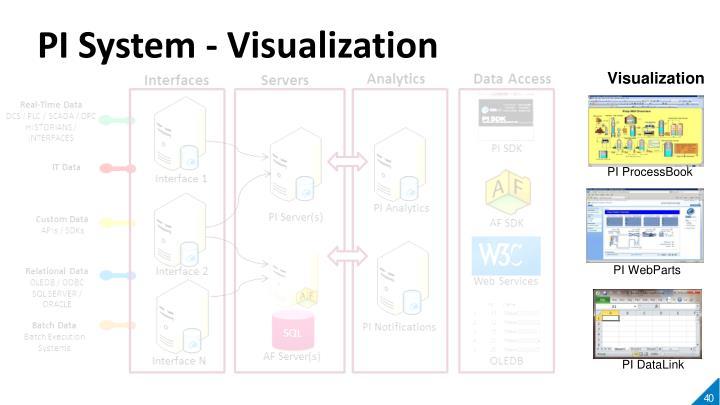 PI System - Visualization