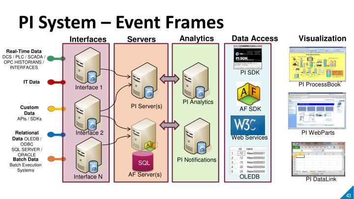 PI System – Event Frames