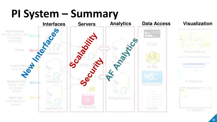 PI System – Summary