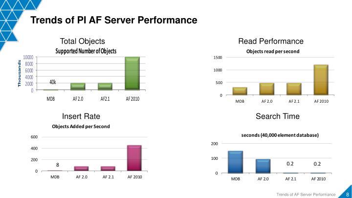 Trends of PI AF Server Performance
