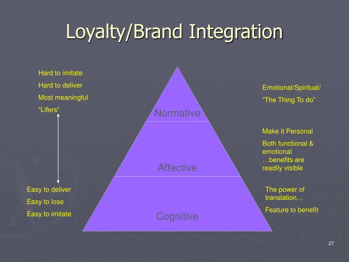 Loyalty/Brand Integration