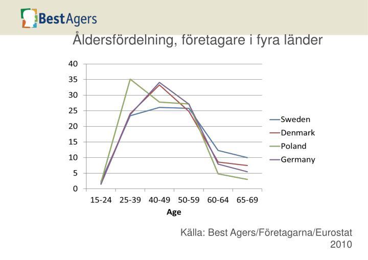 Åldersfördelning, företagare i fyra länder