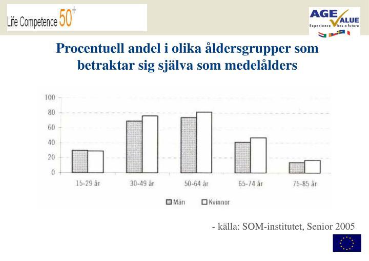 Procentuell andel i olika åldersgrupper som betraktar sig själva som medelålders