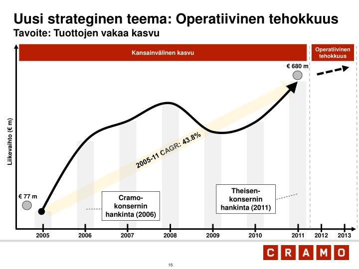 Uusi strateginen teema: Operatiivinen tehokkuus