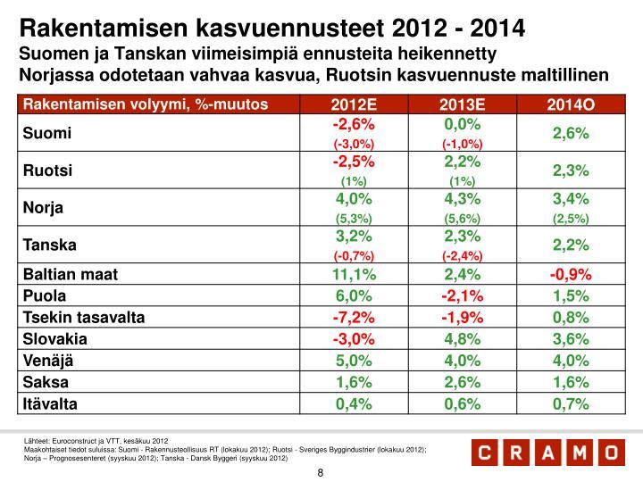 Rakentamisen kasvuennusteet 2012 - 2014