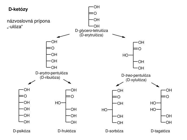 D-ketózy