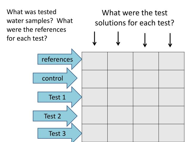 What were the test solutions for each test?
