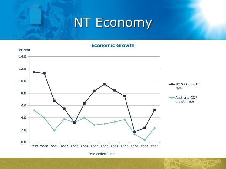 NT Economy