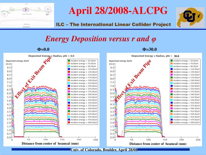 Energy Deposition versus r and