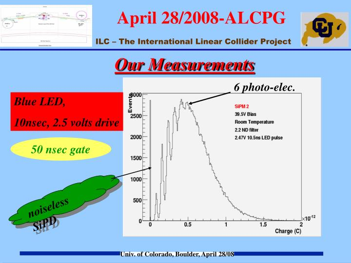 Our Measurements