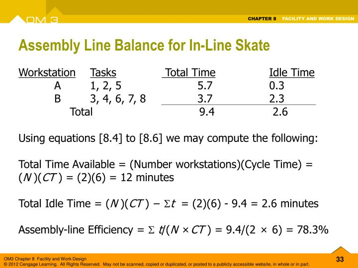 Assembly Line Balance for In-Line Skate