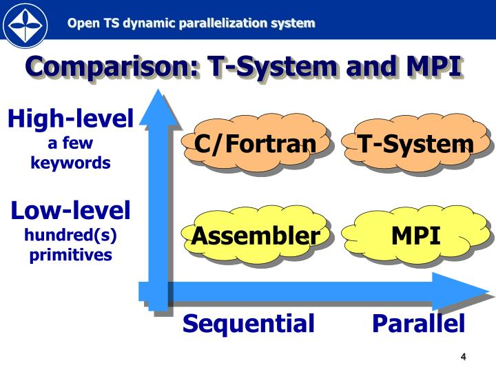 Comparison t system and mpi