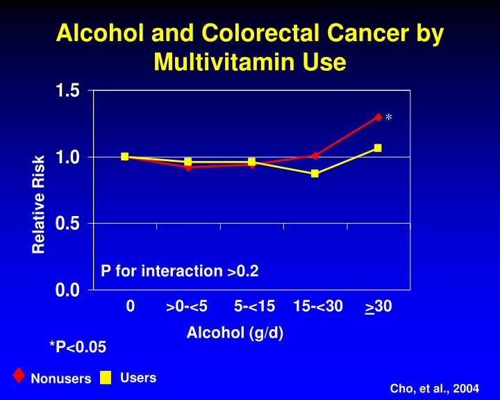 Alcohol and Colorectal Cancer by Multivitamin Use