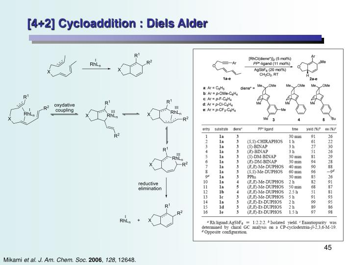 [4+2] Cycloaddition : Diels Alder