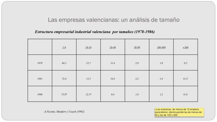 Las empresas valencianas: un análisis de tamaño