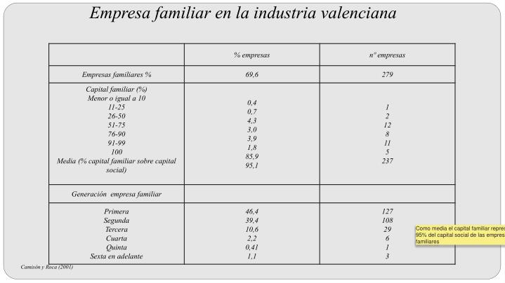 Empresa familiar en la industria valenciana