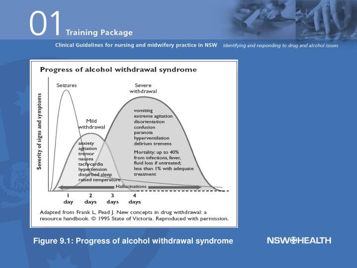 Figure 9.1: Progress of alcohol withdrawal syndrome